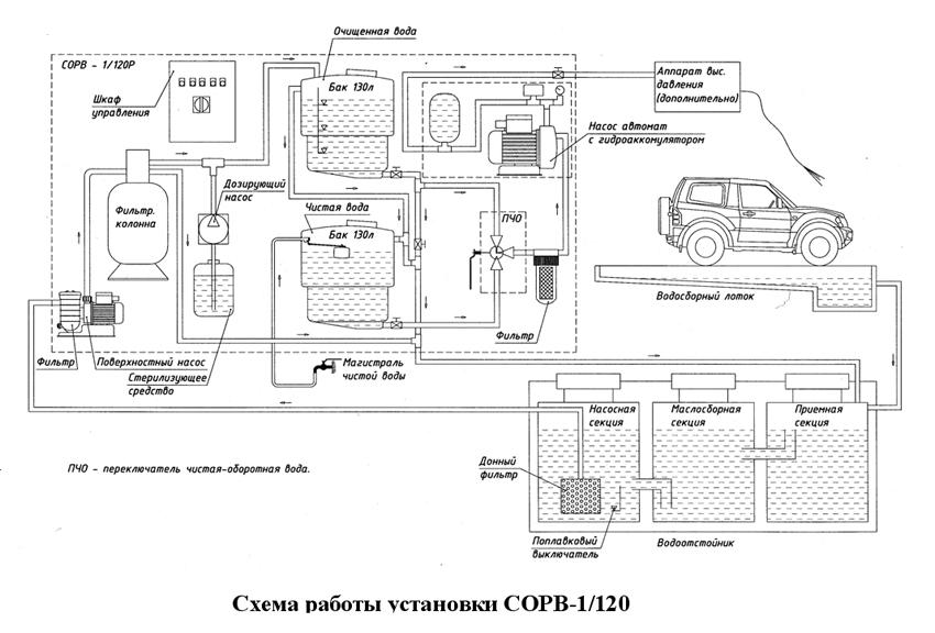 воды СОРВ-1/120-Р-М